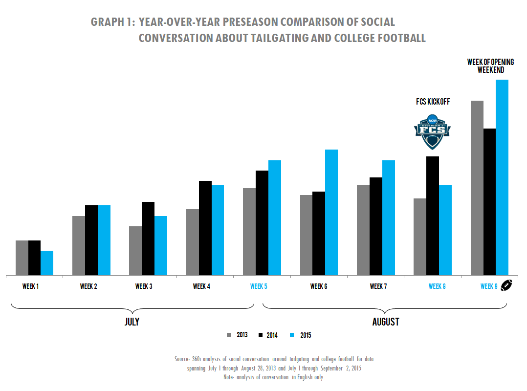 college football tailgating tips for marketers on joining the in 2013 the most significant increase in tailgating conversation occurred in week 9 coinciding the start of all college football games